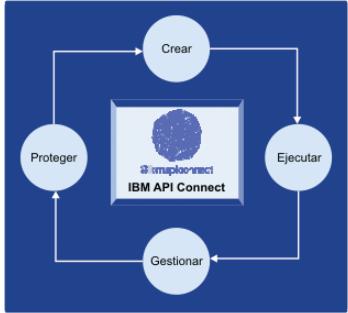 IBM API