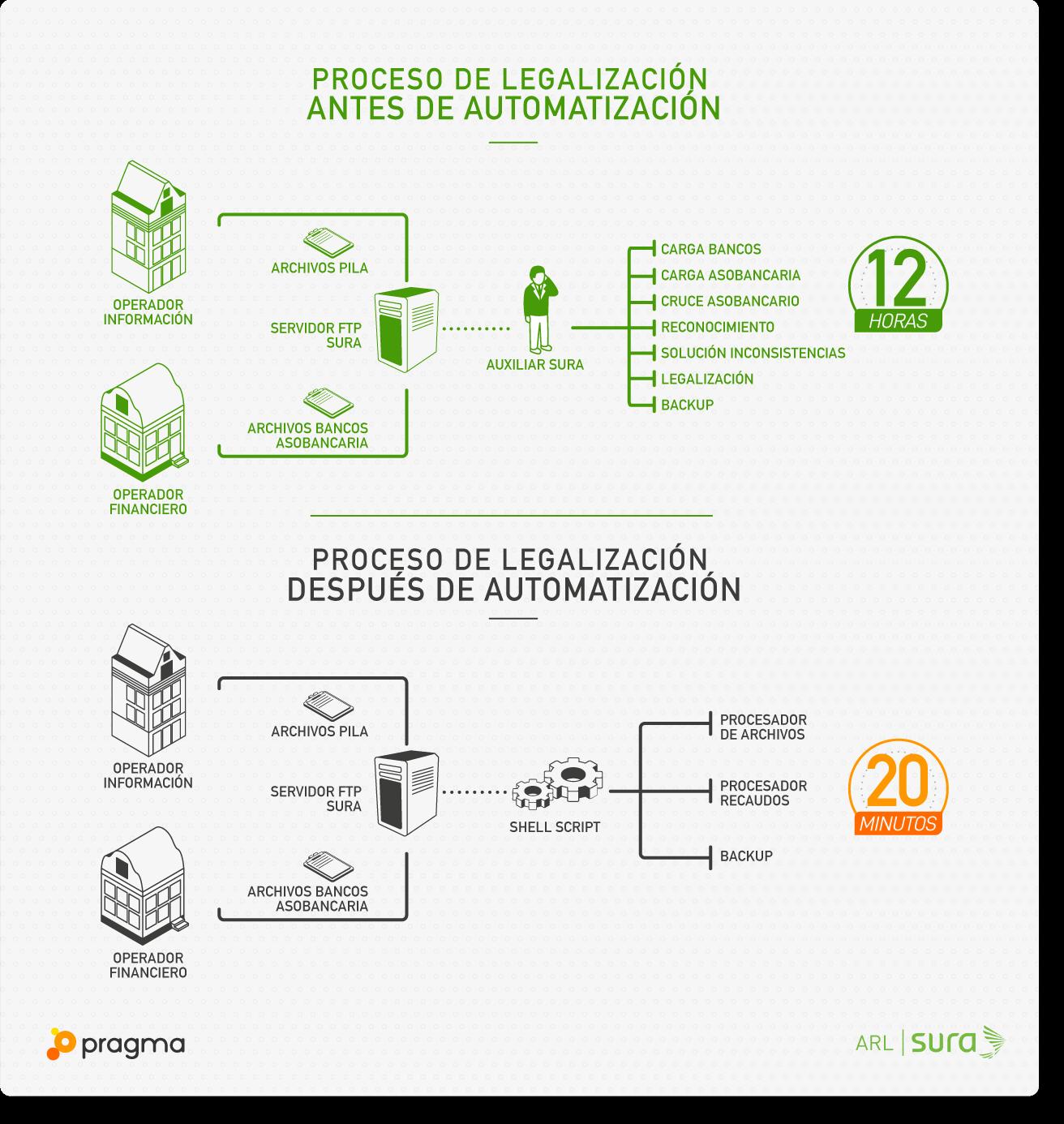 proceso_despues_automatizacion_v2