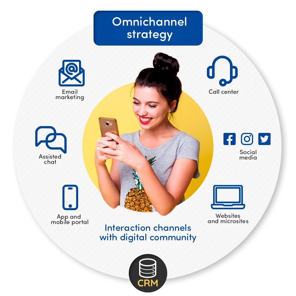 omnichannel_strategy_EN