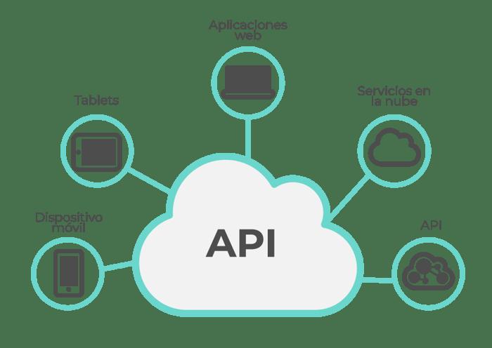 Habilitamos y estandarizamos las interfaces que permiten las conexiones y comunicaciones con otros sistemas.