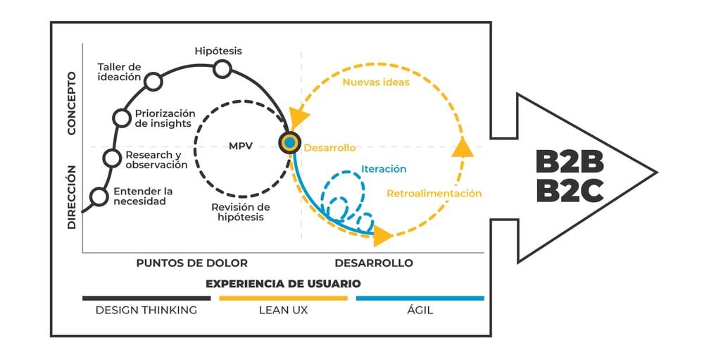 Metodología de diseño InLab