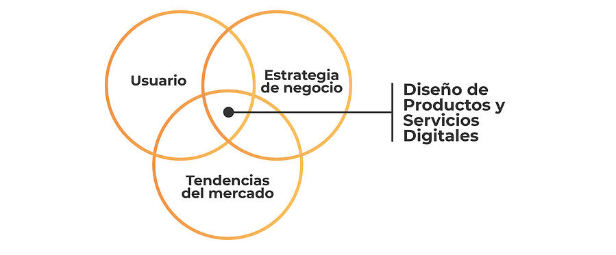 Desarrollo de experiencias y productos digitales