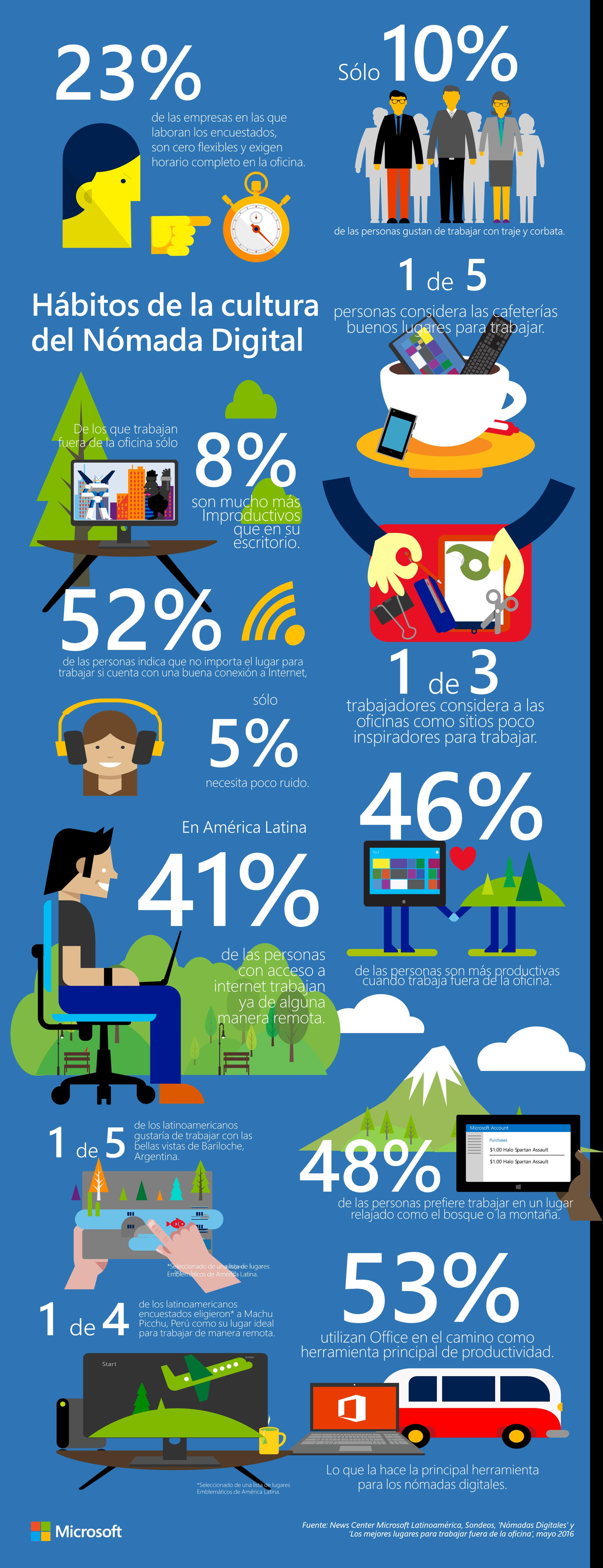 Infografía - Habitos Nomadas Digitales SPA-1