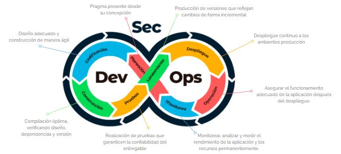 modelo de implementacion