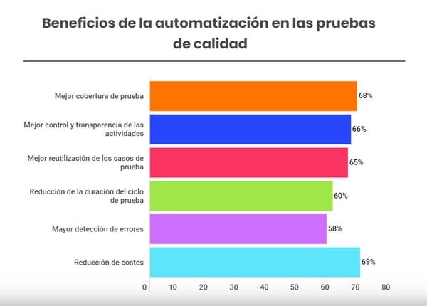 Beneficios de la automatización en las pruebas de calidad