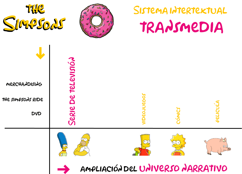 Transmedia y los Simpsons