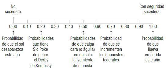Distribución de probabilidad 2