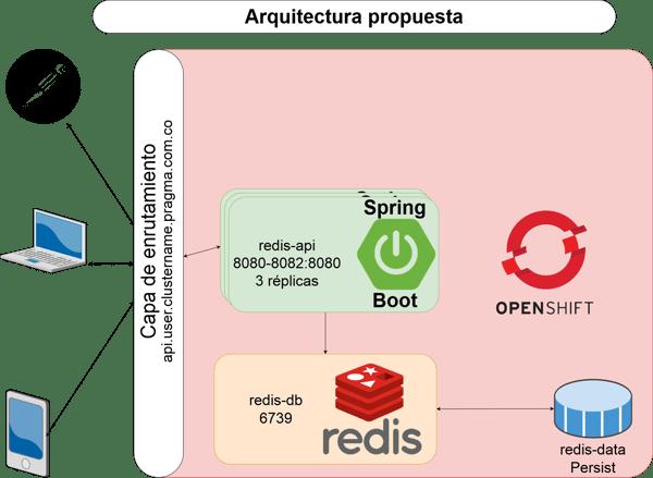 arquitectura propuesta en microservicios