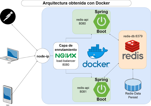 Arquitectura obtenida con Docker
