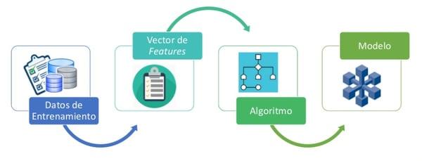 Pruebas automatizadas Fase Learning
