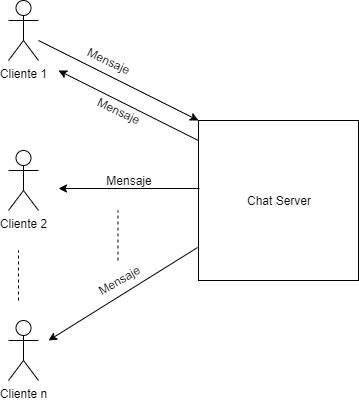 Diagrama de funcionamiento Socket