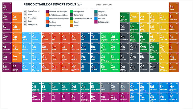Periodic table of DevOps tools