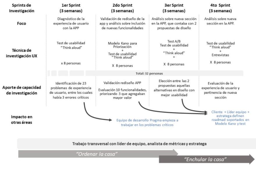 ux research para el mejoramiento continuo - Pragma