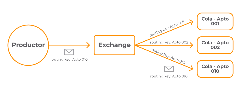 1mensaje_exchange_directo.-
