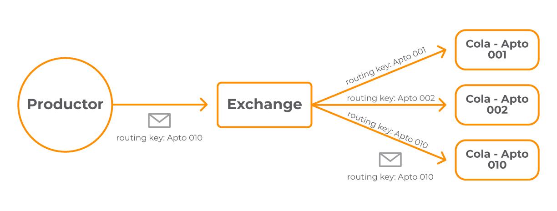 1 mensaje exchange directo