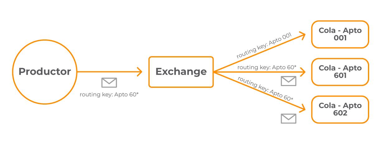 2mensaje_exchange_tipo_topic