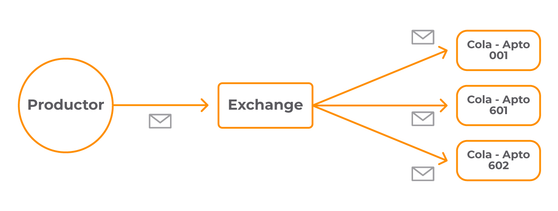3 mensaje exchange tipo fanout
