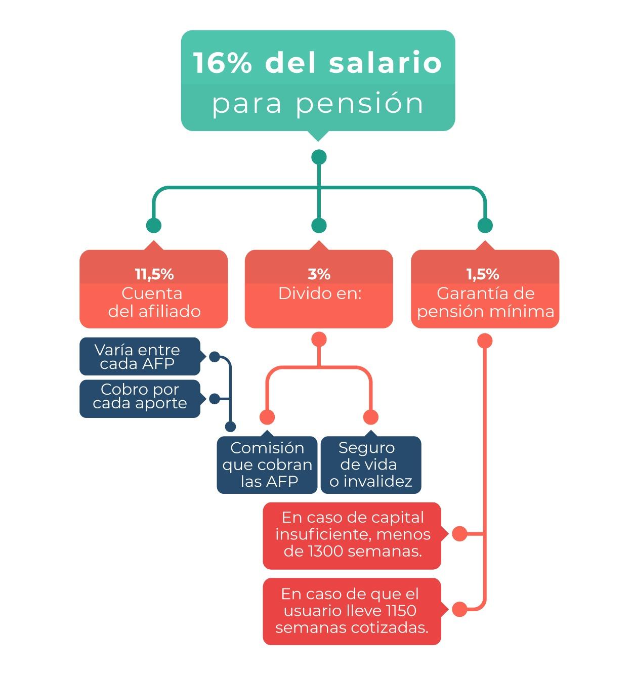 datos_en_contexto_funcionamiento_del_sistema_pensional_colombiano-07-08