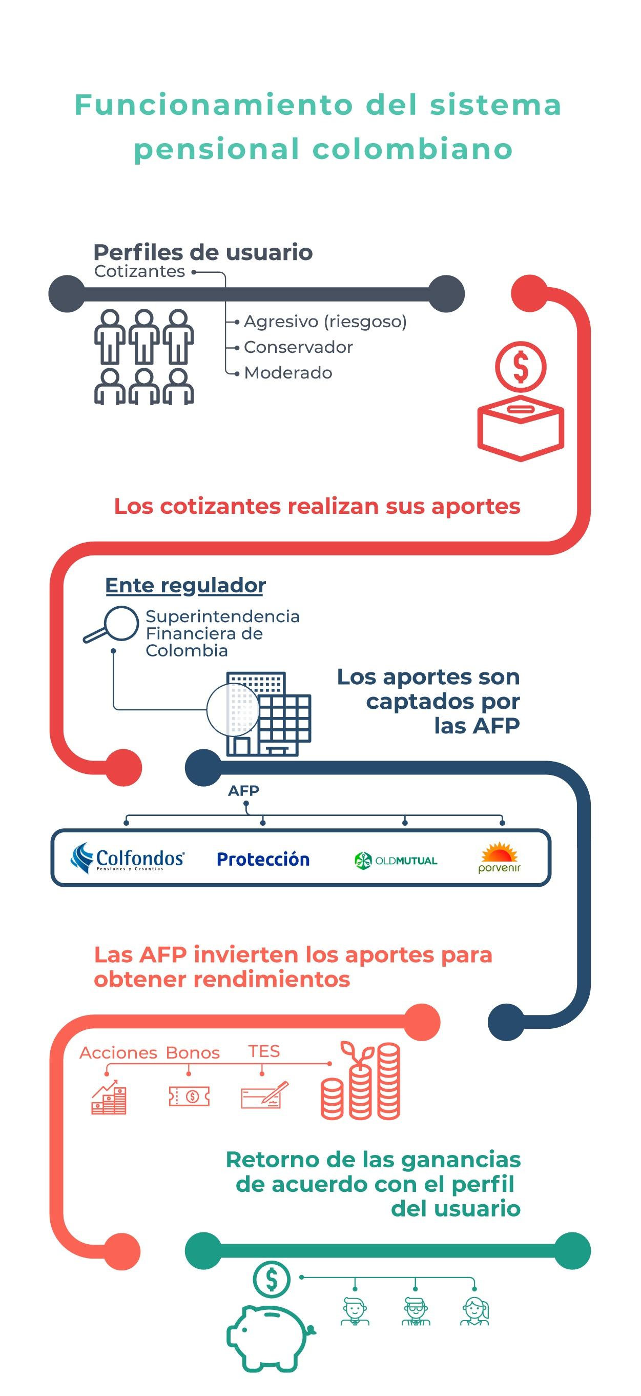 datos_en_contexto_funcionamiento_del_sistema_pensional_colombiano_7jpg-10-07