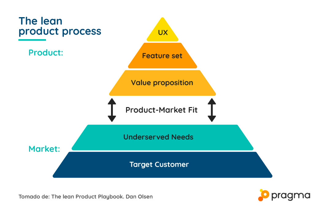 the_lean_product_process