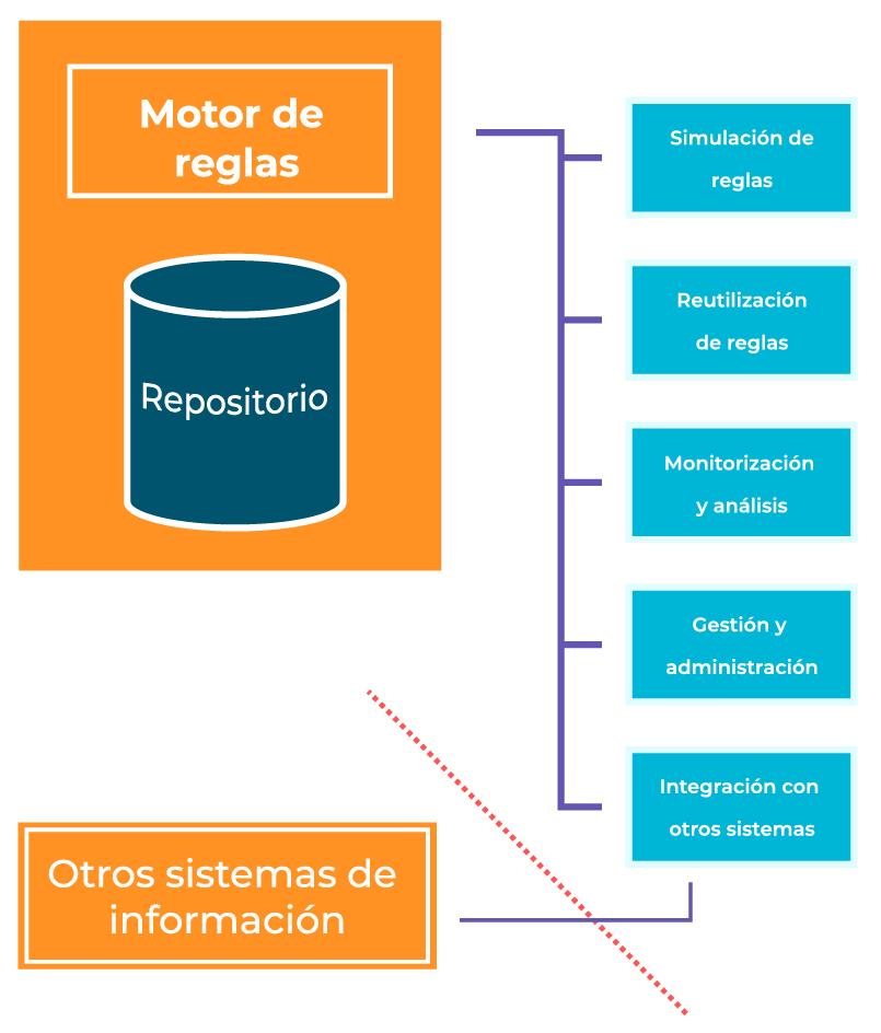 motor de reglas repositorio ejecución de pruebas