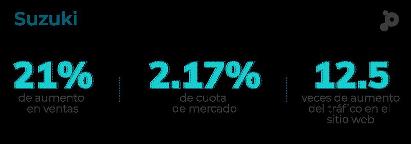 Cifras Suzuki aumento en ventas