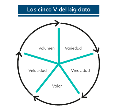 cinco V de Big data