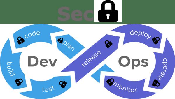 DevSecOps =beneficios DevOps + Automatización de la seguridad + seguridad como código