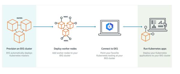 Cómo funciona Amazon Elastic Kubernetes Service (Amazon EKS)