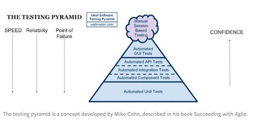 Pirámide de Pruebasautomatizadas para DevOps