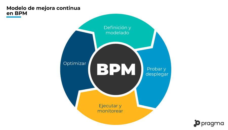gestionar_procesos_con_bpm_v2