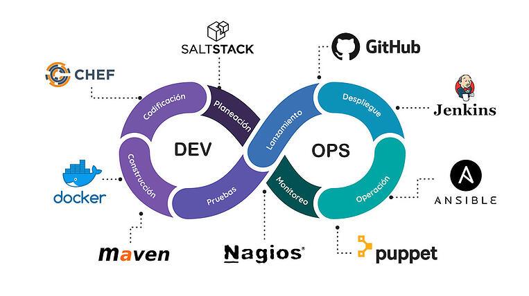 grafica_devops_con_herramientas