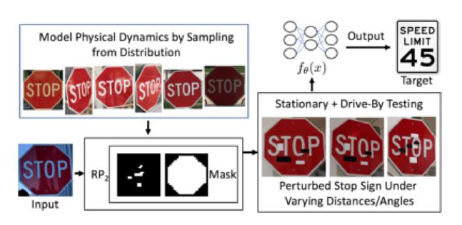 Algoritmo llamado RP2 que genera stickers adversarios en blanco y negro