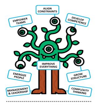 Martie modelo gestión Management 3.0