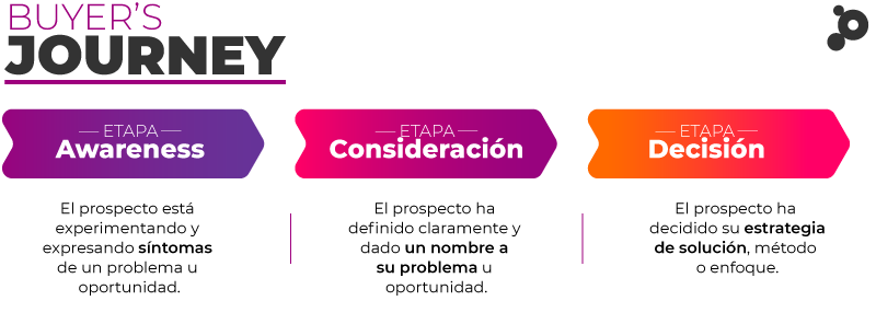 Etapas del buyer journey en inbound marketing