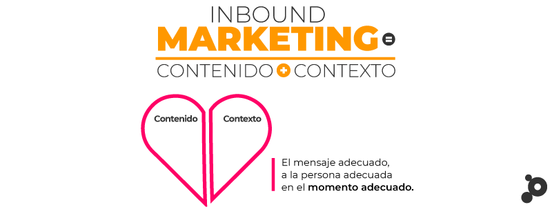 Inbound Marketing contenido y contexto