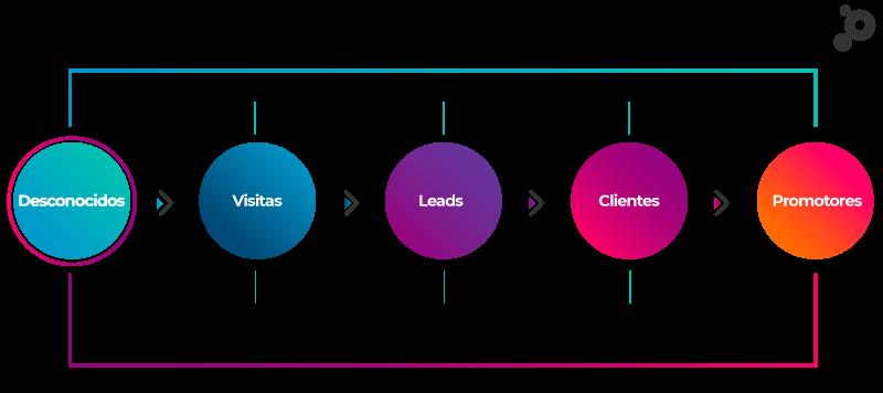 metodología Inbound Marketing atraer convertir cerrar deleitar