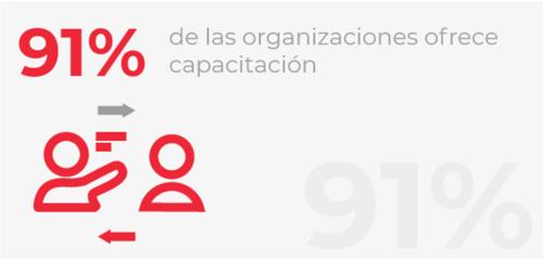 Capacitaciones en las organizaciones