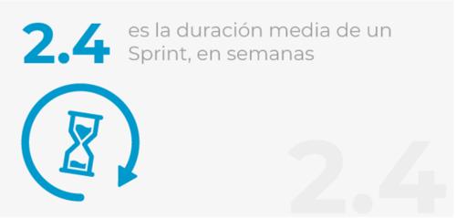 Duración media de un sprint