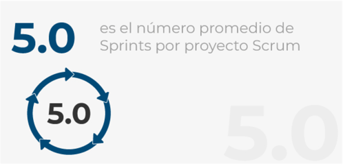 Sprints en un proyecto SCRUM