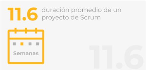 Duración de un proyecto de Scrum