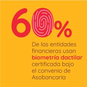 60% de las entidades financieras usan biometría dactilar