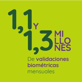 1,1 y 1.3 millones de validaciones biométricas mensuales