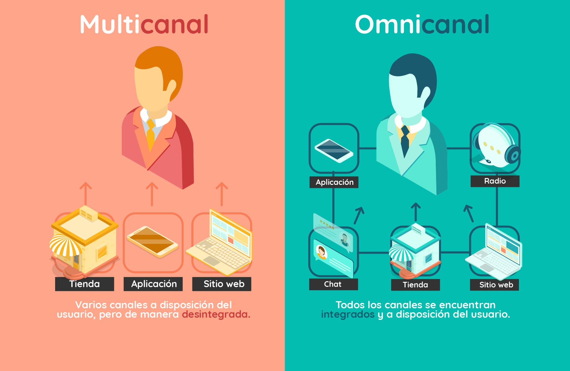 Diferencias entre Multicanal y Omnicanal