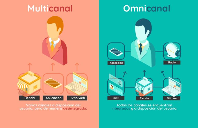 Diferencia entre multicanalidad y omnicanalidad