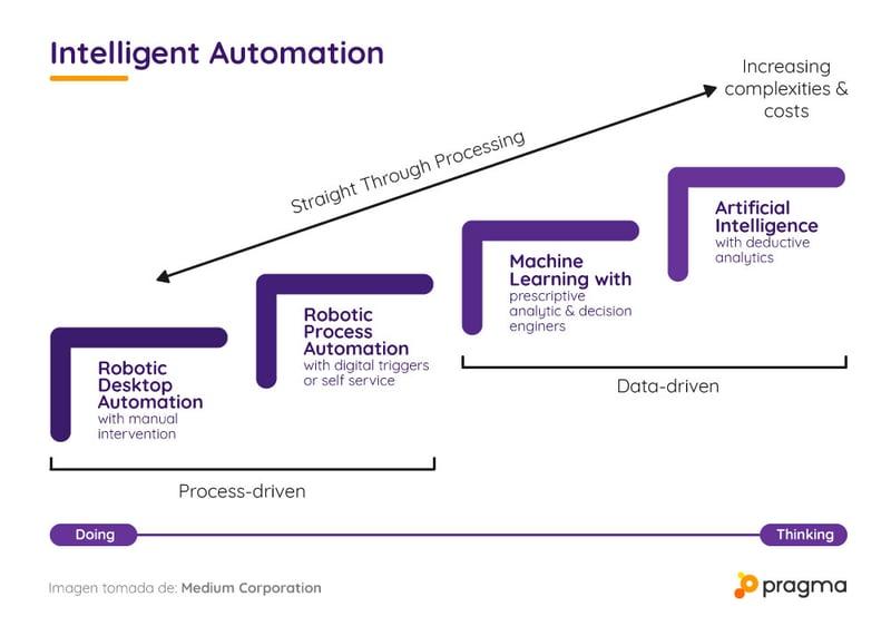 Qué es automatización robótica de procesos