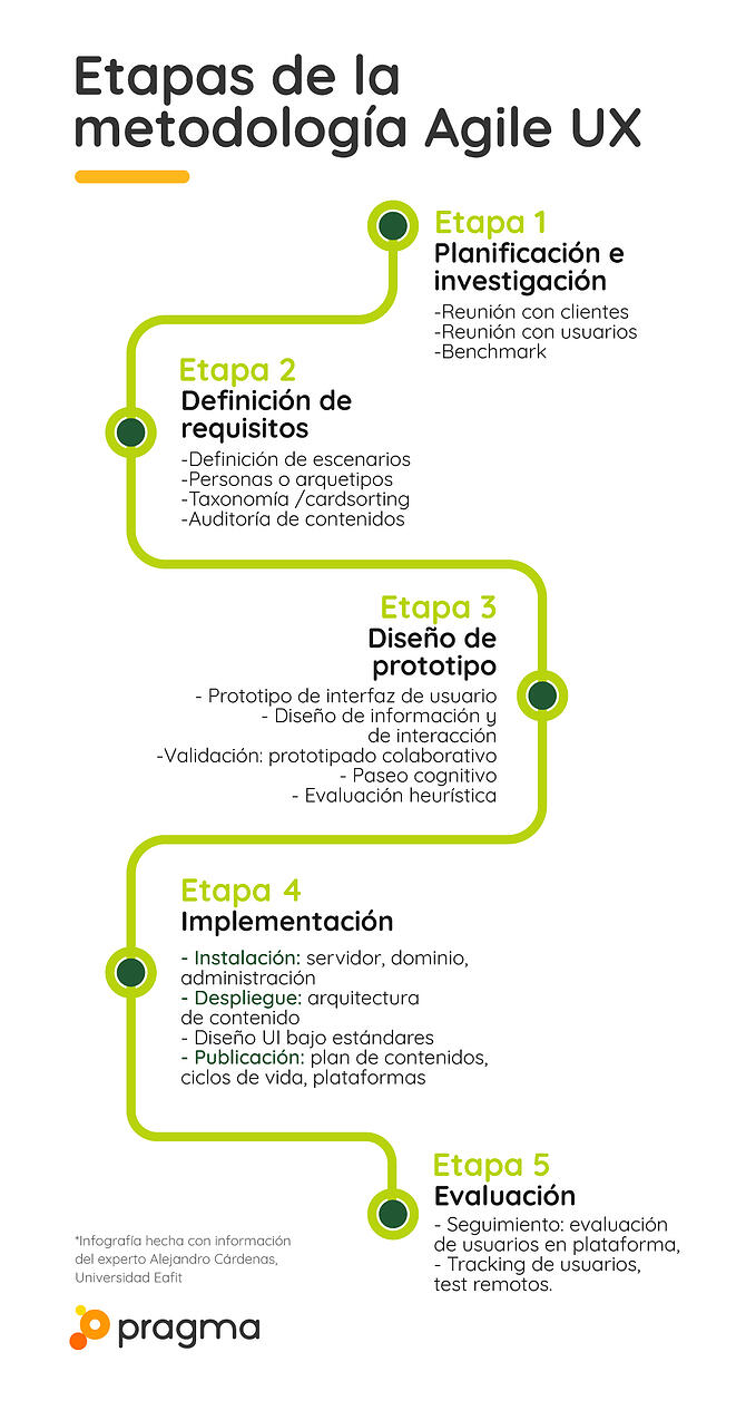 La metodología Agile UX tiene 5 etapas: planeación, definición de requisitos, diseño, implementación y evaluación