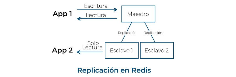 replicacion_redis