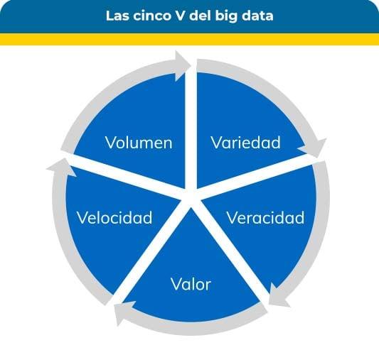 Las cinco V del bigdata volumen, variedad, veracidad, valor y velocidad.