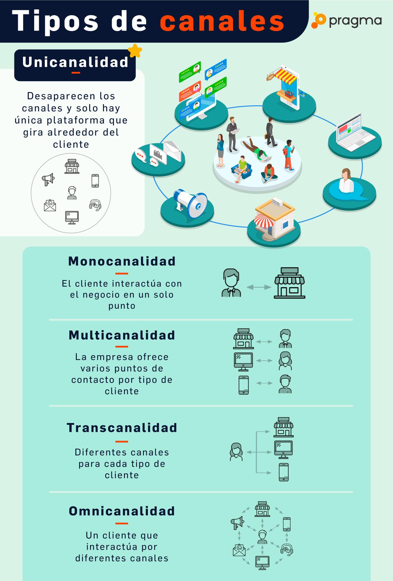 Infografía omnicanalidad unicanalidad